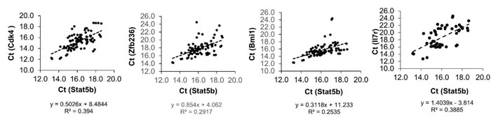 The correlation coefficient between Stat5b and the rest of the genes.
