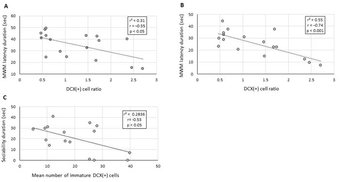 Deficits in cognitive and social behaviour correlate with hippocampal neurogenesis impairment.