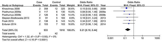 Forest plot of recessive model of COL1A1 rs1800012 for overall comparison (TT versus GT+GG).