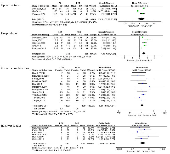 Forest plot and meta-analysis of postoperative outcomes comparing LCA with PCA.