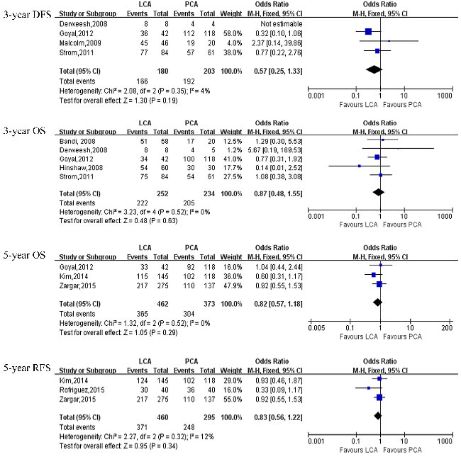 Forest plot and meta-analysis of oncological outcomes comparing LCA with PCA.