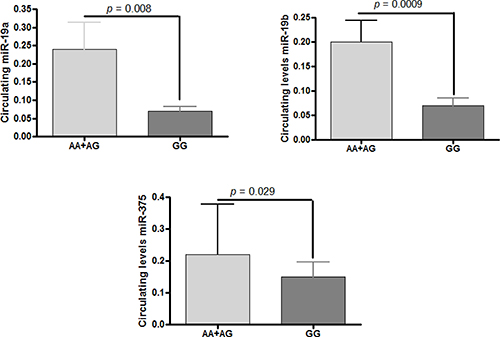 Variant in lnc-JAM2-6:4 (rs2829145) and association analysis with circulating miRNAs.