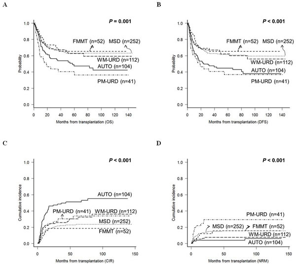 Treatment outcomes of total 561 patients according to the transplantation donor sources.