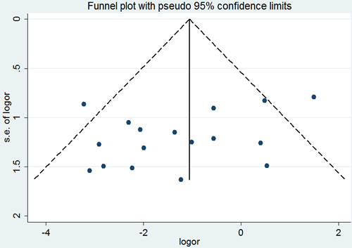 Begg's funnel plot of the potential publication bias of included studies.