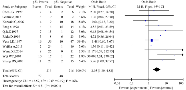 The forest plot of the meta-analysis between p53 expression and metastasis of salivary glands adenoid cystic carcinoma.