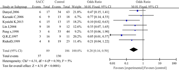 Figure 12:The forest plot of the meta-analysis between p53 expression and 5-year survival of salivary glands adenoid cystic carcinoma.