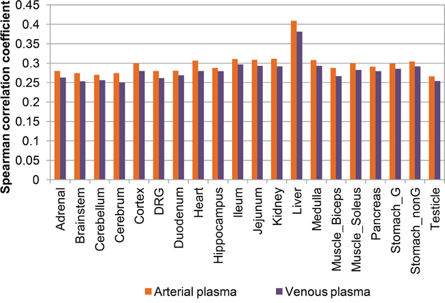 Expression correlation between plasma microRNAs and tissue microRNAs.