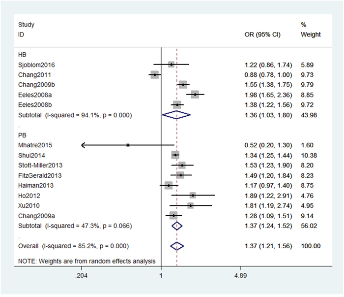 Stratification analyses by source of controls between rs10993994 polymorphism and PC risk (TT vs. CT+CC).