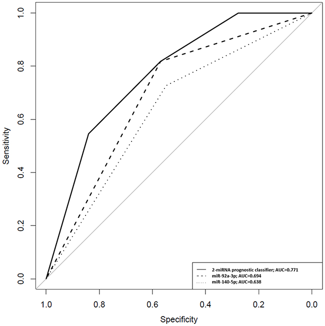 ROC curves for miR-140-5p, miR-92a-3p and the 2-miRNA prognostic classifier based on results obtained by quantitative PCR in urinary samples of NMIBC patients.