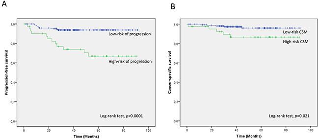 Kaplan-Meier curves for the two-miRNA prognostic classifier showing.