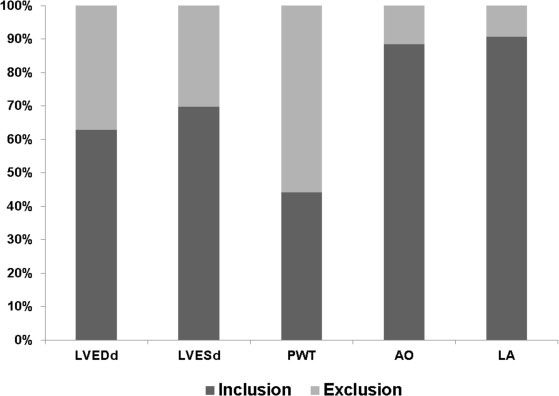 Percentages of echocardiographic parameters falling within regression model 95% confidence intervals for prospectively evaluated Wistar rats with body weights ranging from 300 to 600 g (n = 43).