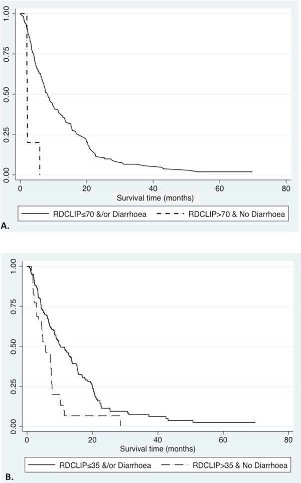Survival curves in HCC patients receiving sorafenib, defined by RD-CLIP score and treatment-related diarrhoea.