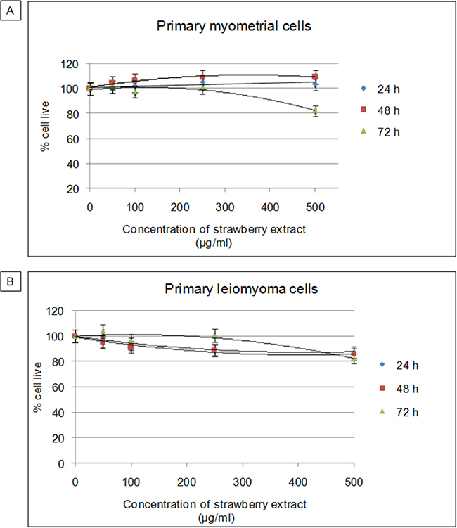 Cytotoxic effects of strawberry extract on myometrial and leiomyoma cells.