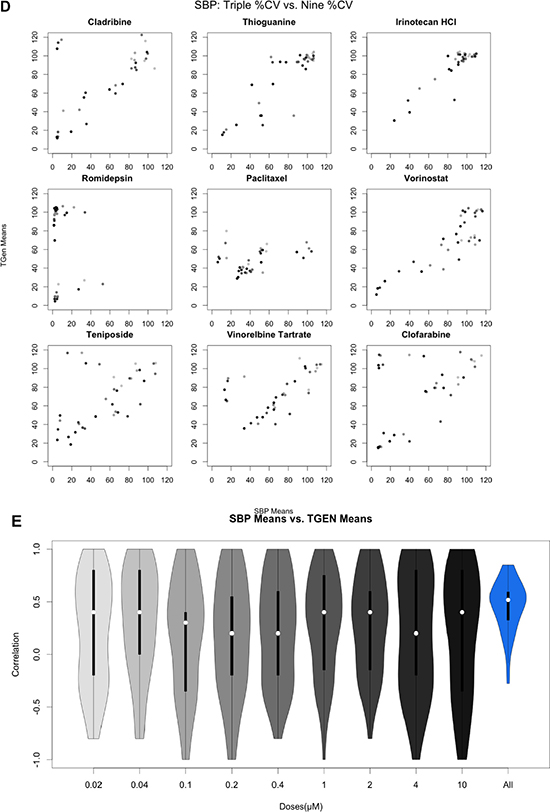 Figure 2 (D, E): Pairwise analysis of mean Cell Viability across nine drugs exhibiting at least one CV less than 20%.
