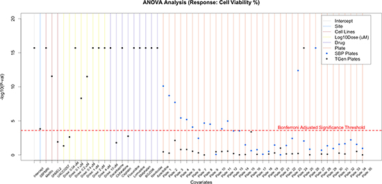 Figure 3A: Application of flexible linear models, using ANOVA methods, to explore the variation in CV that is explained by site, cell lines, dose, drug, and plates.
