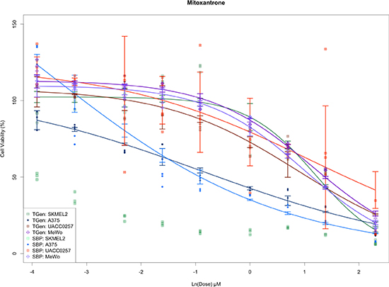 Figure 3B: Plots of dose response curves for each of the cell line and site combinations.