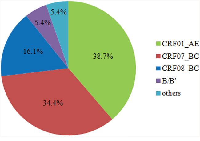 Genotype distribution of HIV-1 strains among treatment-naive individuals in Jiaxing.