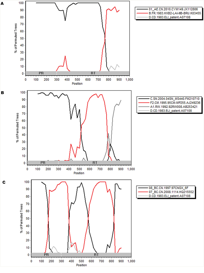 Figure 3. Bootscanning analyses of the partial pol genes of three new unique recombinant strains CNJX26 A., CNJX53 B., CNJX55 C.