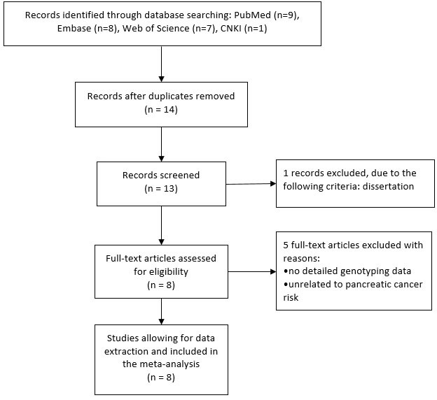 The flow diagram of retrieval for this study.