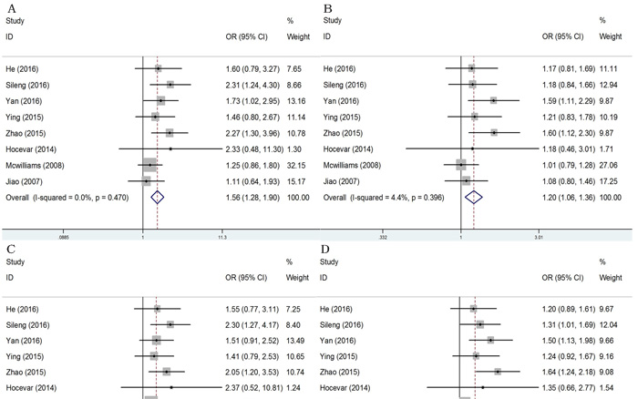 Forest plots of pancreatic cancer risk associated with ERCC2 rs13181 A > C polymorphism.