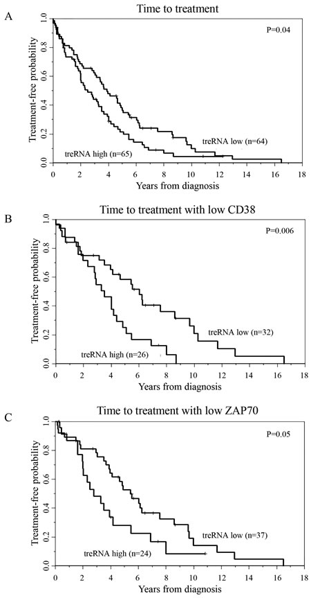 TreRNA is associated with time to treatment in CLL.