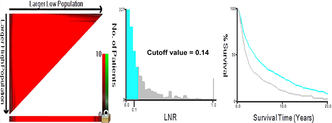 X-tile analysis identifying optimal LNR cutoffs based on OS.
