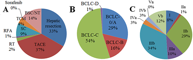 Frequencies of different primary treatments among patients with primary hepatocellular carcinoma A. without stratification or B-C. with stratification, based on the (B) Barcelona Clinic Liver Cancer system or (C) Hong Kong Liver Cancer system.