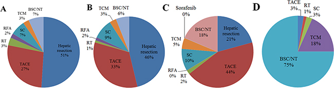 Distribution of primary treatments among patients with hepatocellular carcinoma in different stages of the Barcelona Clinic Liver Cancer (BCLC) system: (A) stage A (n = 1805), (B) stage B (n = 1012), (C) stage C (n = 3348), (D) stage D (n = 76).