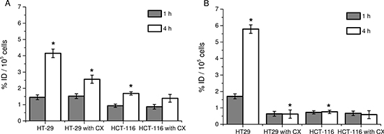 Cellular uptake with [I-125]5 and [I-125]6 compounds in colon carcinoma cells.