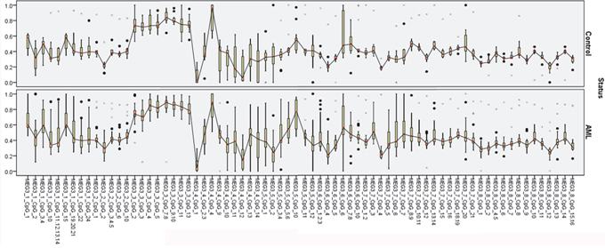 MEG3 expression diagnosis effect analysis.