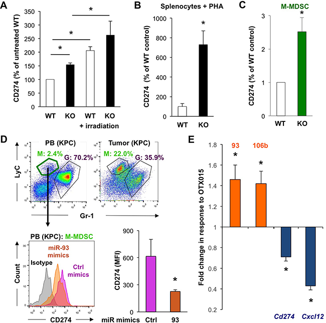 MiR-93/106b regulates CD274 and CXCL12 expression.