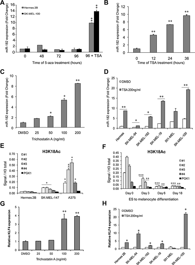 miR-182 is re-expressed upon histone deacetylase inhibition.