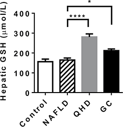 Treatment with QHD and GC increased hepatic glutathione levels.