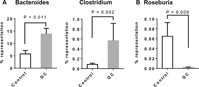 Altered gut microbial composition in GC-treated rats: increase of Treg-inducing and reduction of SCFA-producing bacteria.