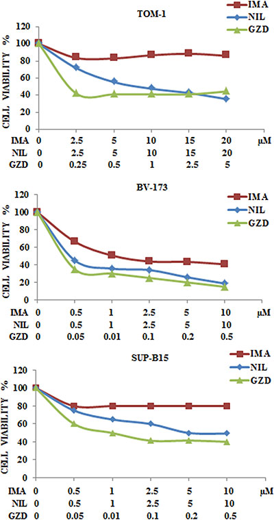 Cytotoxicity of anti Bcr-Abl drugs in TOM-1, BV-173 and SUP-B15 cell lines.