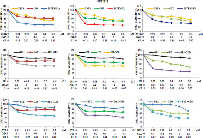 Cytotoxicity and synergism of selected PI3K isoform inhibitors combined with anti Bcr-Abl drugs in SUP-B15 cell line.