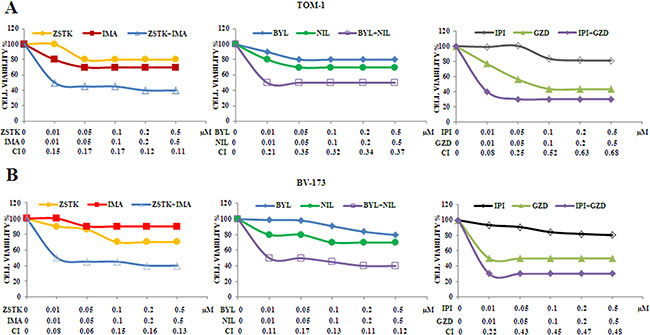 Cytotoxicity and synergism of selected PI3K isoform inhibitors combined with anti Bcr-Abl drugs in TOM-1 and BV-173 cell lines.