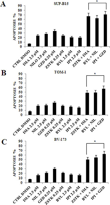 Flow cytometric analysis of drug-induced apoptosis by using selected PI3K isoform inhibitors in combination with anti Bcr-Abl drugs in Ph+ B-ALL cell lines.