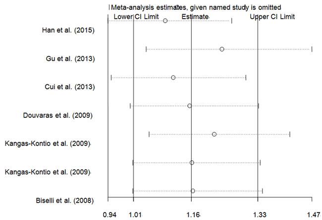 Sensitivity analysis of the overall CHD meta-analysis for