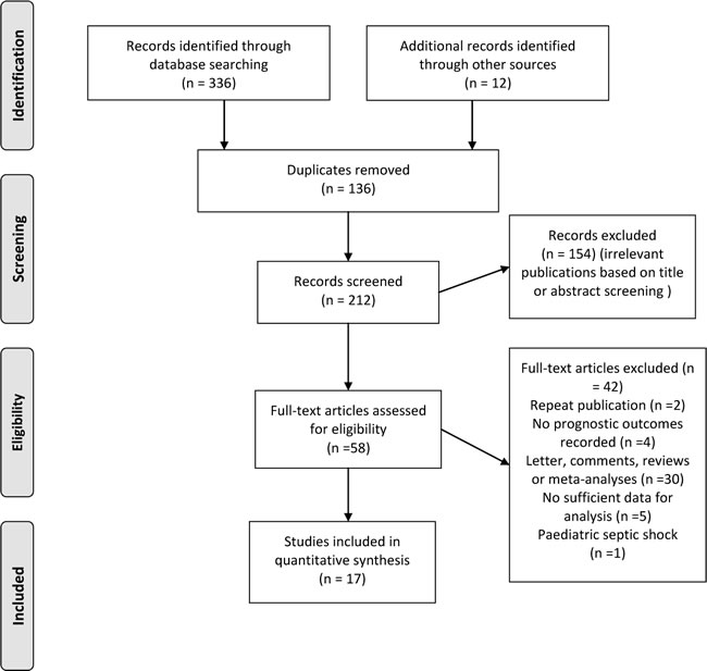 Flow diagram of literature search for trials investigating association between early-goal directed therapy and hospital/ICU mortality for sepsis and septic shock.