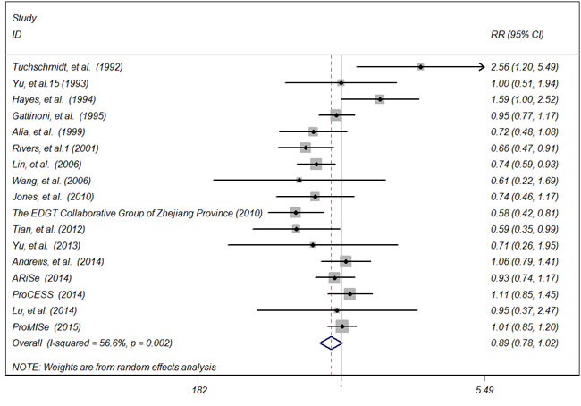 Forest plot of randomised controlled trials of early-goal directed therapy and hospital/ICU mortality for sepsis and septic shock.