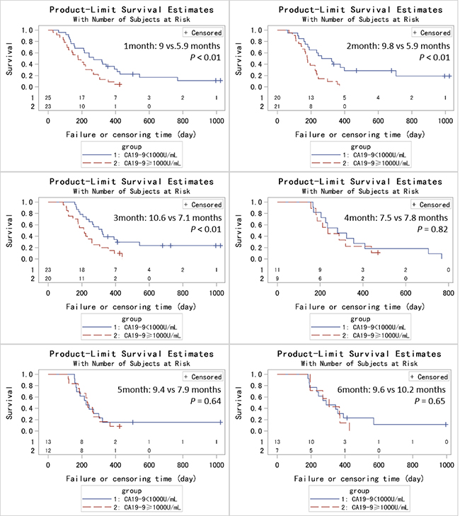 Kaplan-Metier analysis of OS for PC patients based on CA19-9 levels at different time points (1-6 months).