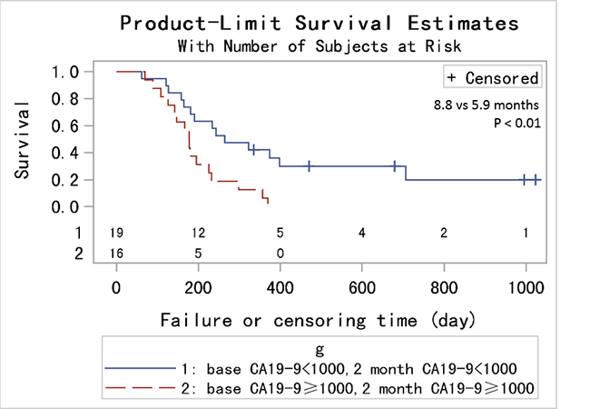 Kaplan-Metier analysis of OS for PC patients with pretreatment CA19-9 < 1000 U/mL and 2 month CA19-9 < 1000 U/mL compared to those with both ≥ 1000 U/mL.