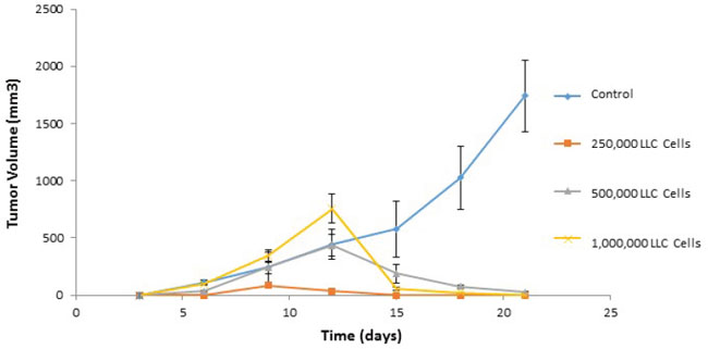 Adoptive transfer of immunity to naïve mice.