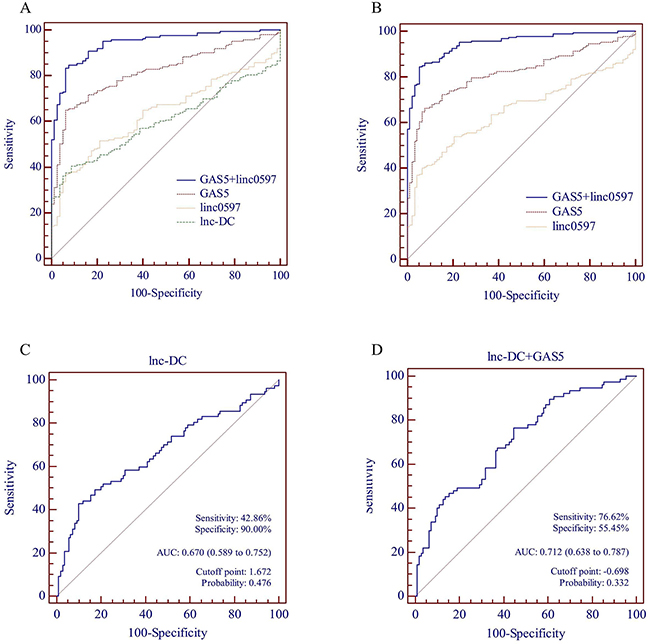 Receiver operating characteristic (ROC) curve analysis of lncRNAs for the discriminative ability of SLE patients vs healthy controls and SLE with nephritis vs SLE without nephritis.