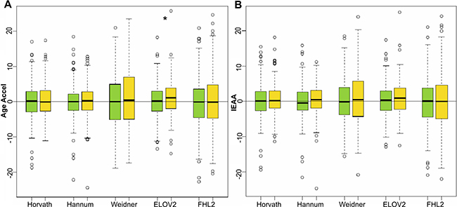 Age acceleration predictors in breast cancer samples.