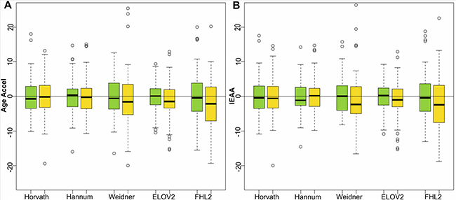 Age acceleration predictors in colorectal cancer female samples.
