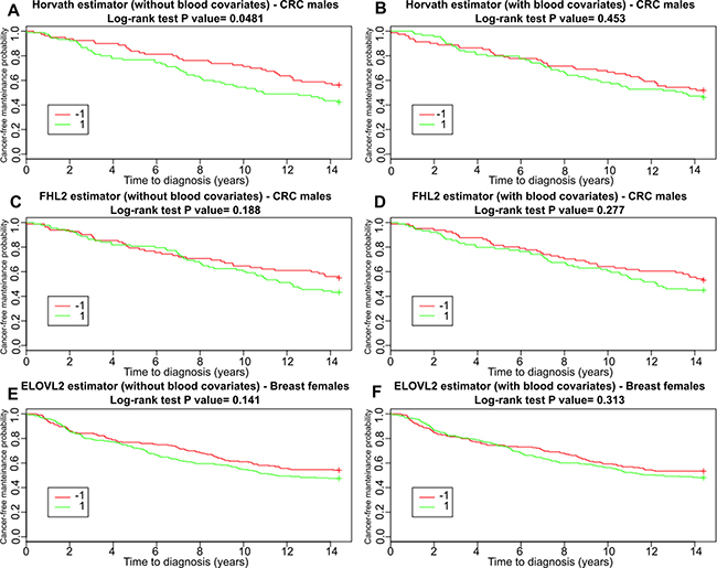 Survival functions for subjects belonging to the CRC males and breast cancer groups (including controls) incidence estimated with Kaplan-Meier method.
