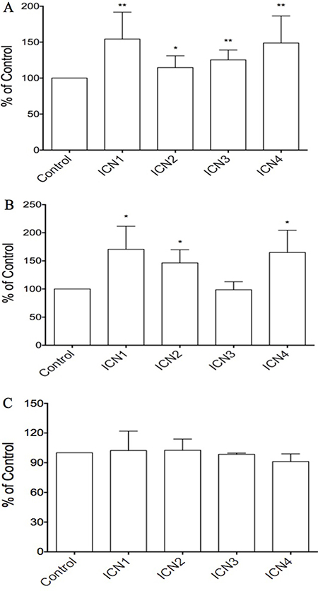 The effects of Notch signaling activation on cell proliferation in three HCC cell lines via over-expressing the Notch active forms ICN1, ICN2, ICN3 and ICN4.