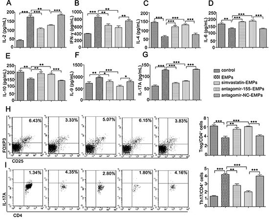 miR-155 in EMPs promotes Th1, Th9 and Th17 and inhibit Th2 and Treg cells differentiation.